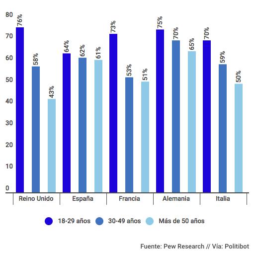 Edad Unión Europe